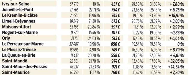 Avec 817 euros/habitant Nogent-sur-Marne est la 5éme ville la plus taxée du Val-de-Marne